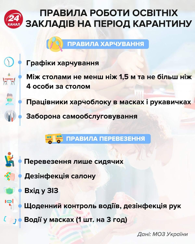 Правила роботи освітніх закладів інфографіка 24 канал