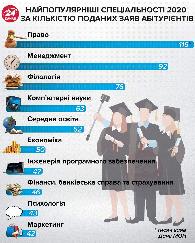 Самые популярные специальности  2020 инфографика 24 канал