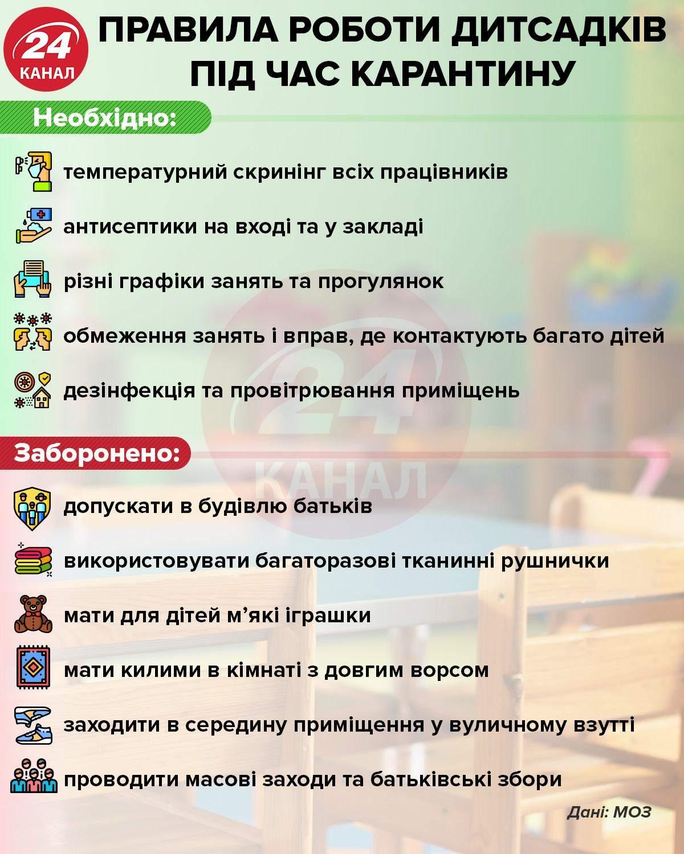 Правила роботи дитсадків інфографіка 24 канал