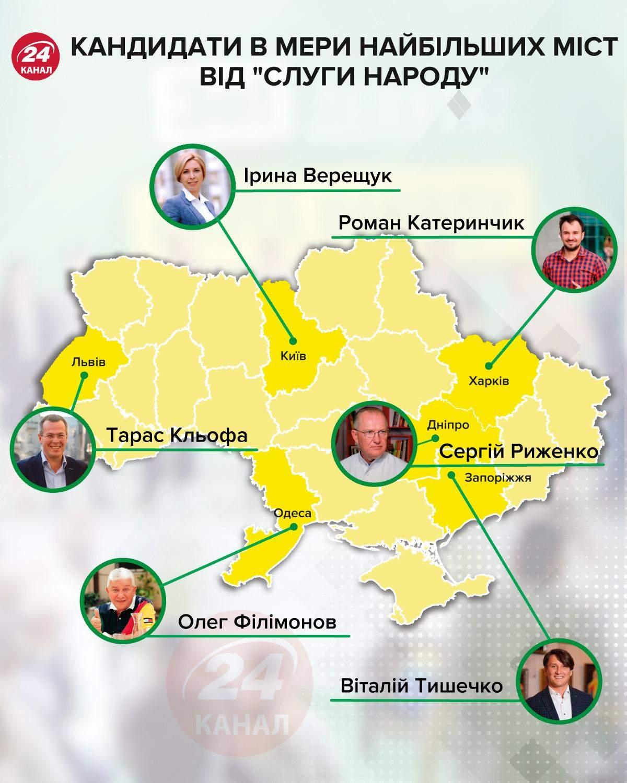 Кандидаты в мэры крупнейших городов Украины / Инфографика 24 канала