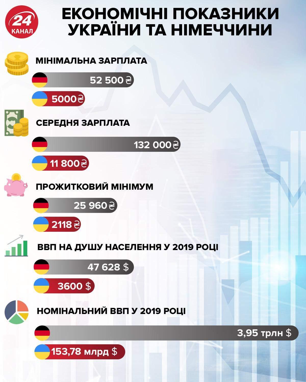 Економічні показники України та Німеччини інфографіка 24 каналу