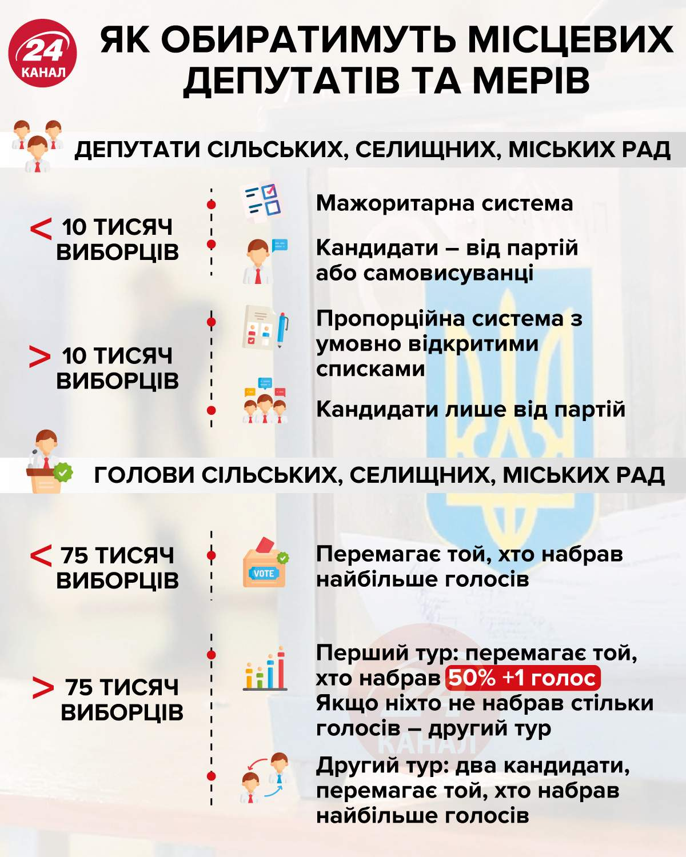 Як обиратимуть місцевих кандидатів та мерів інфографіка 24 канал