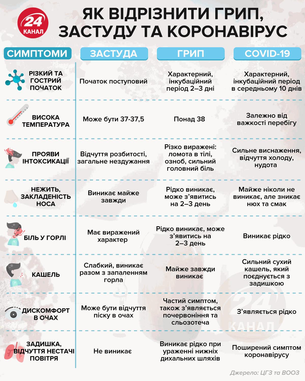 ковід і грип