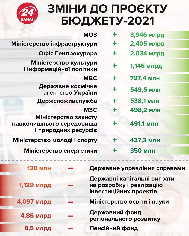 Зміни до проєкту бюджету-2021 інфографіка 24 канал