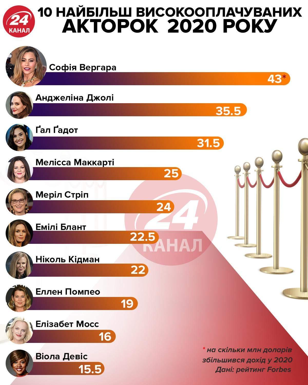 Рейтинг найбільш високооплачуваних акторок 2020 / Інфографіка 24 канал