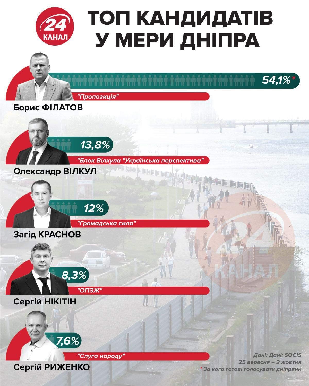 Рейтинг кандидатів у мери Дніпра інфографіка 24 канал