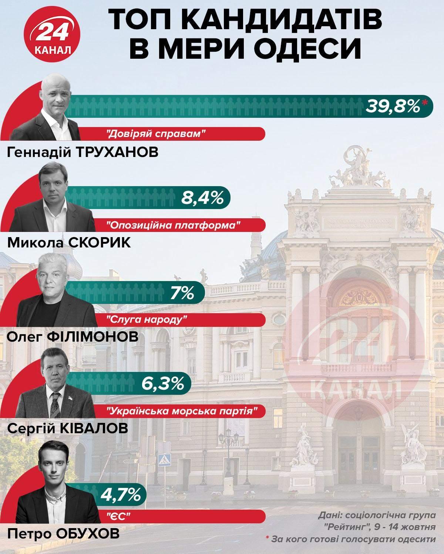 Рейтинг кандидатов в мэры Одессы / Инфографика 24 канала