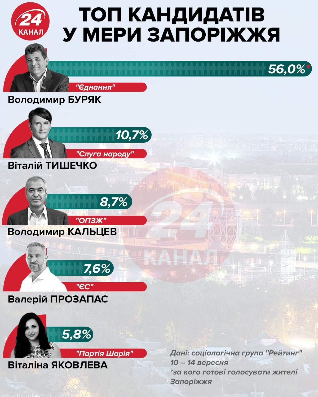 Кандидати в мери Запоріжжя інфографіка 24 канал