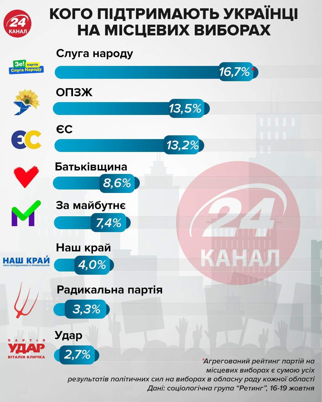 Рейтинг партій на місцевих виборах Інфографіка 24 канал