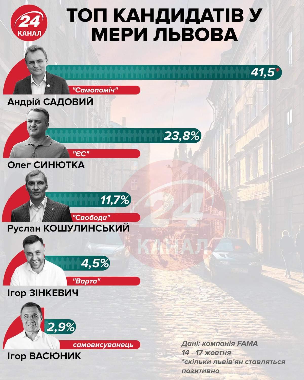 Місцеві вибори 2020, вибори мера Львова, рейтинг кандидатів, соцопитування