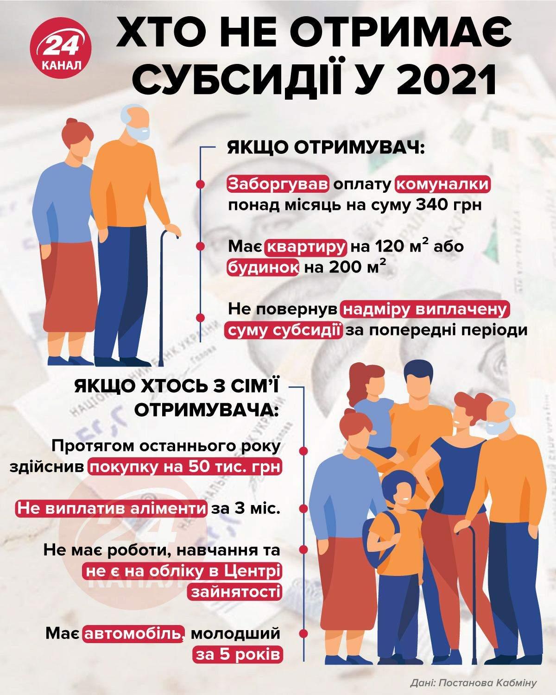 Хто не може отримати субсидію у 2021
