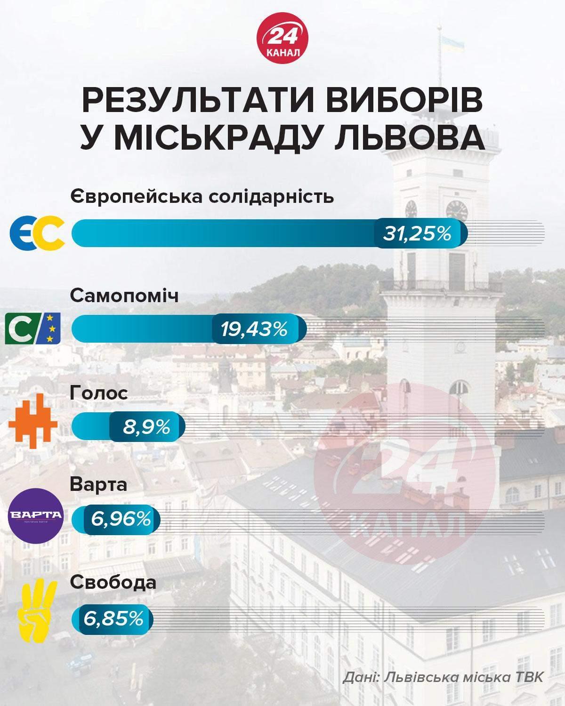 Результати місцевих виборів у Львові, які партії пройшли до міськради
