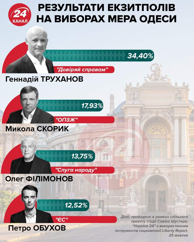Результаты первых экзит-полов в Одессе