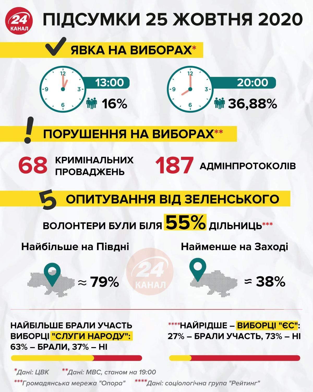 Підсумки 25 жовтня інфографіка 24 канал