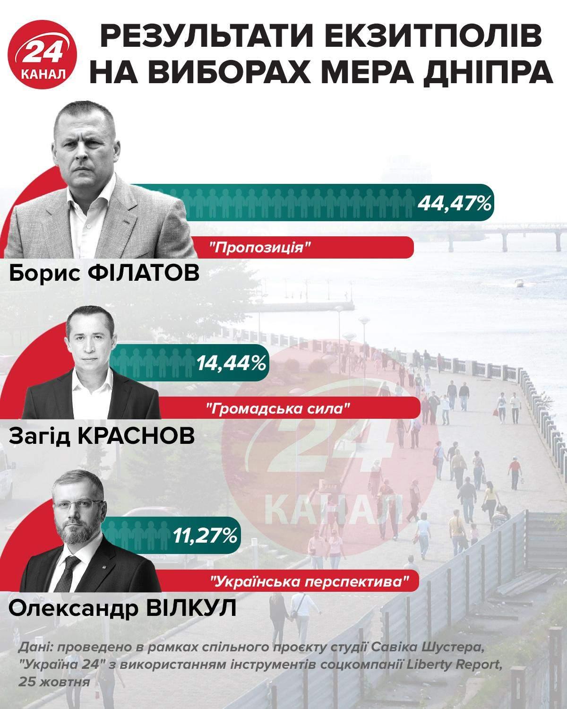 Местные выборы 2020, результаты экзит-полов, выборы мэра Днепра