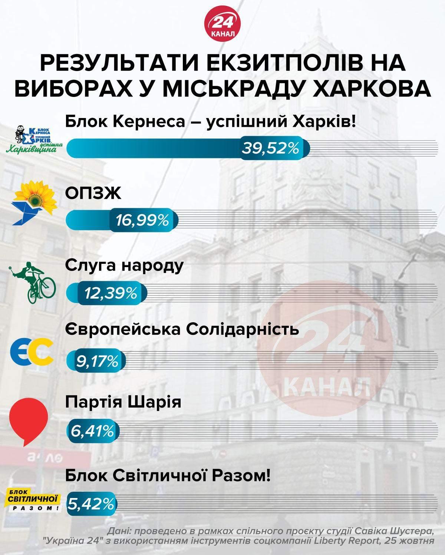 Местные выборы 2020, результаты экзит-полов, Харьков, Харьковский горсовет