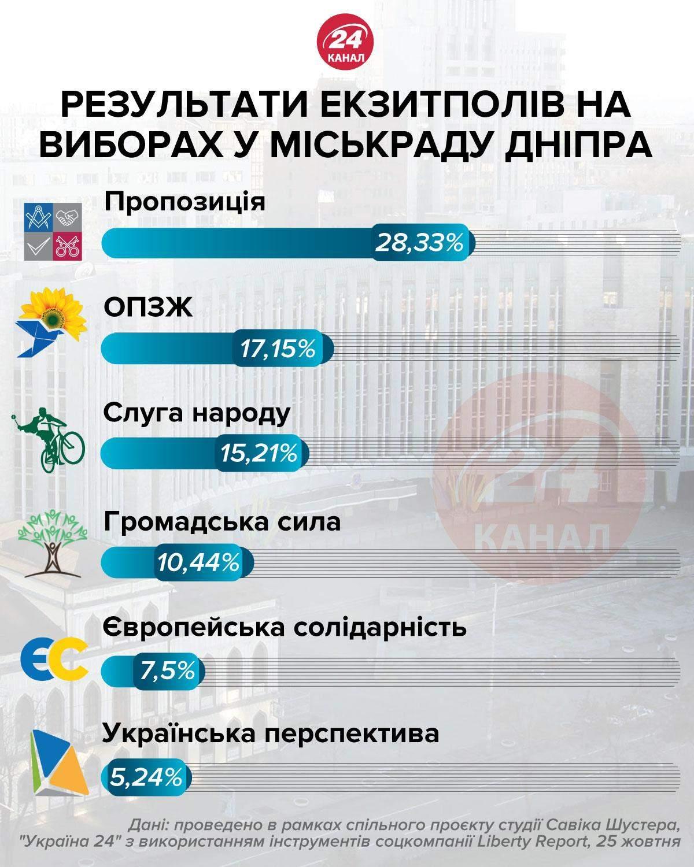 Местные выборы 2020, Горсовет Днепра, какие партии проходят