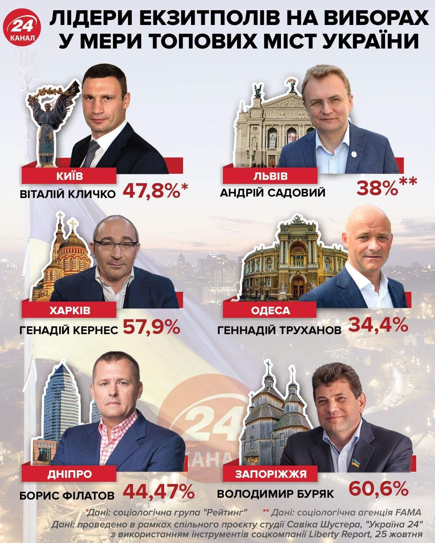 Местные выборы 2020, выборы мэра, Киев, Харьков, Запорожье, Львов