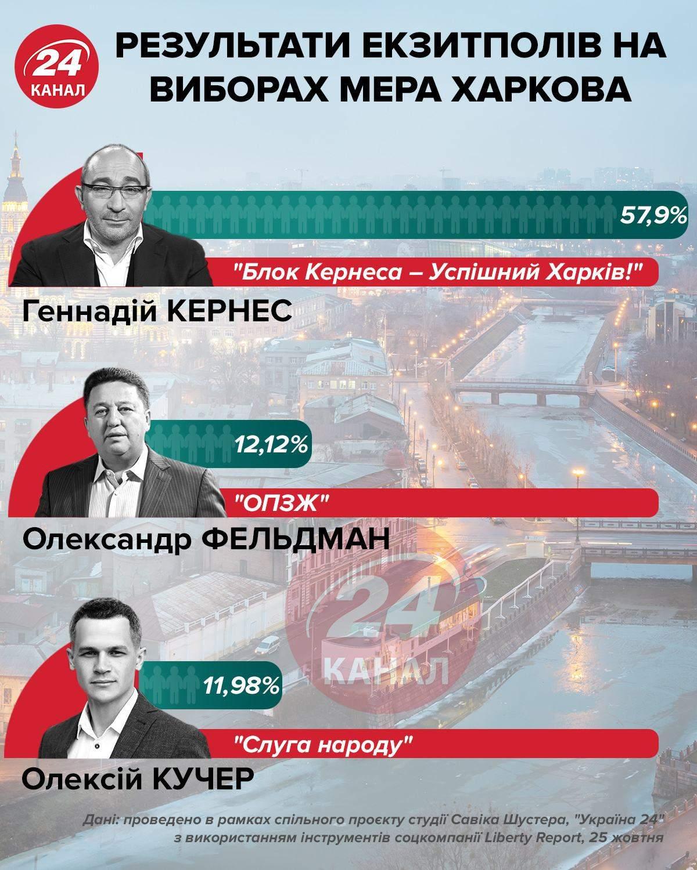 Рейтинги Харьков, местные выборы 2020, кандидаты, мэр Харькова, городской голова Харькова