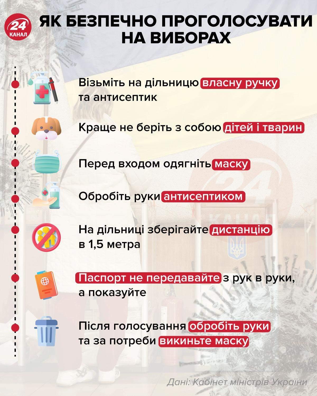 Як безпечно проголосувати на виборах / Інфографіка 24 каналу