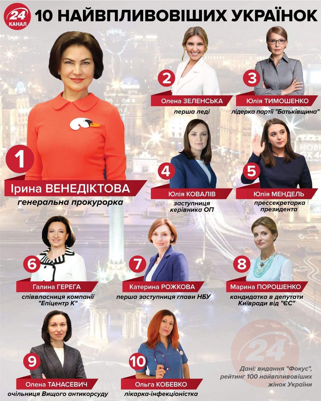 10 самых влиятельных украинок инфографика 24 канал