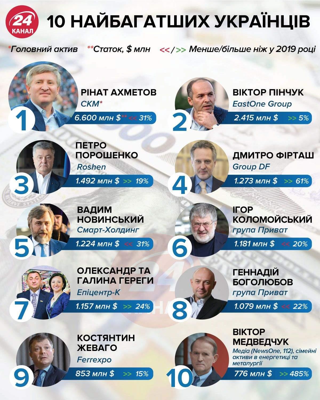 10 найбагатших українців інфографіка 24 канал