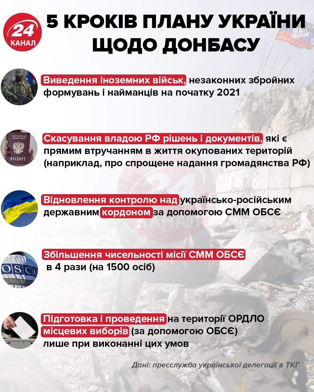 5 кроків плану України щодо Донбасу інфографіка 24 канал