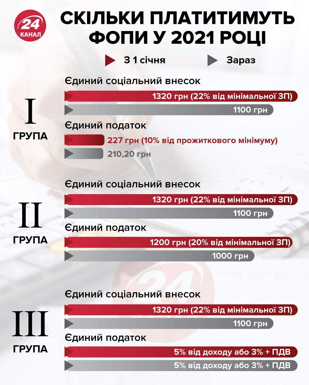 Сколько платить ФЛПв 2021 году инфографика 24 канал