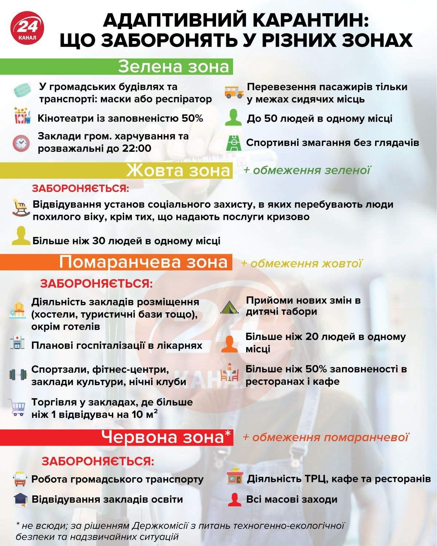 Адаптивний карантин: заборони у різних зонах інфографіка 24 канал