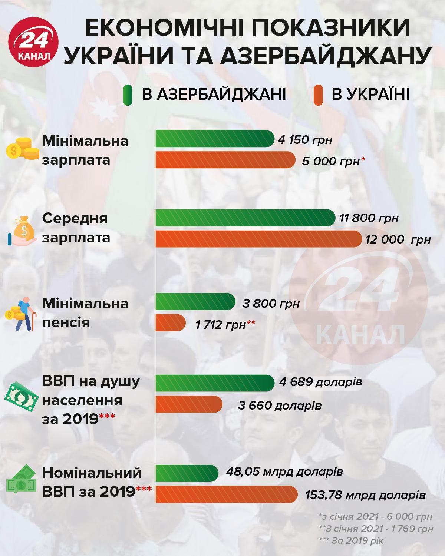 Економічні показники України та Азербайджану інфографіка 24 канал