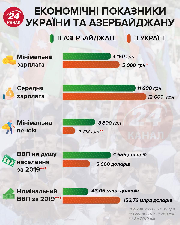 Экономические показатели Украины и Азербайджана Инфографика 24 канала