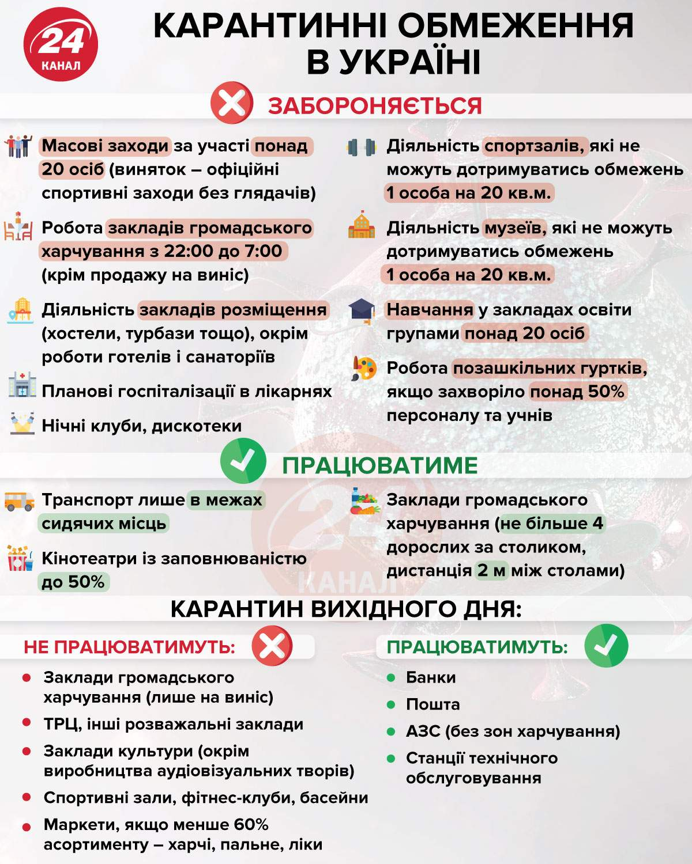 карантинні обмеження в Україні інфографіка 24 канал