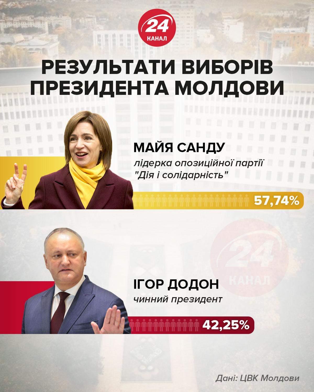 Вибори президента Молдови інфографіка 24 канал