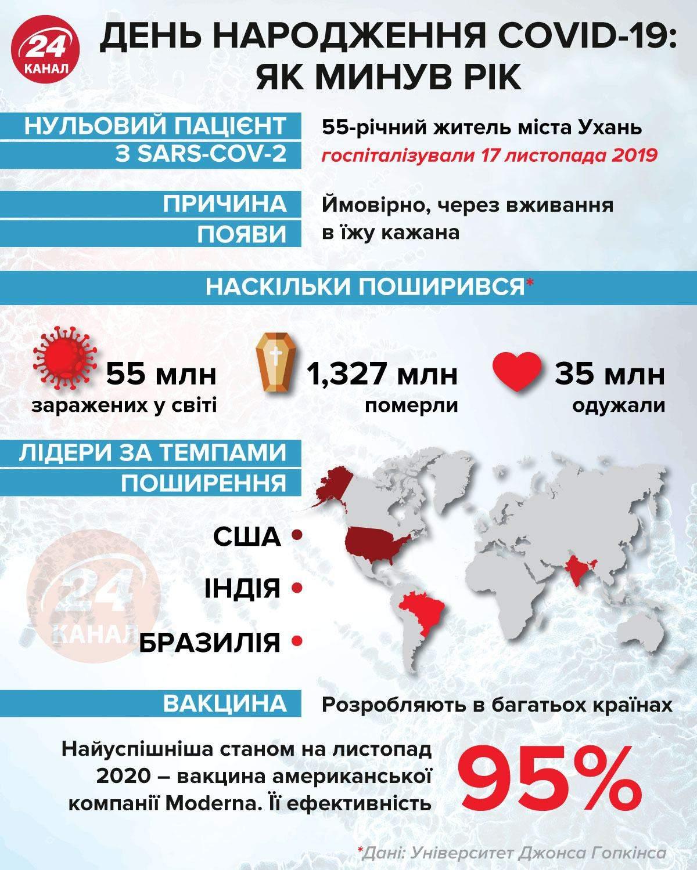 День народження ковід як минув рік / інфографіка 24 канал