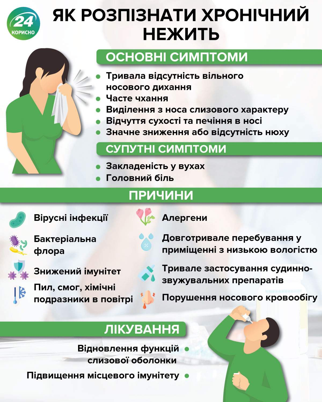 Хронічний нежить симптоми