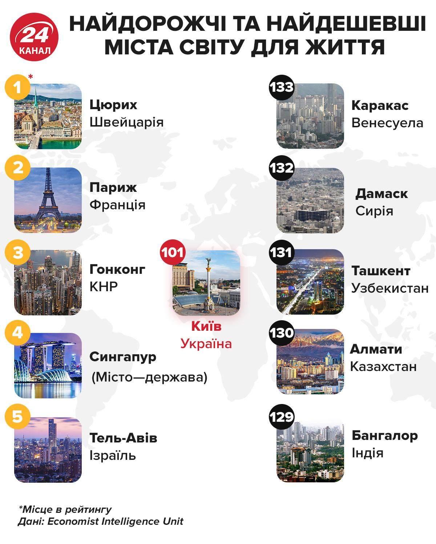 Самые дорогие и самые дешевые города мира Инфографика 24 канал