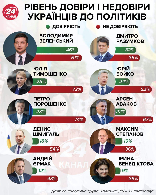 Рівень недовіри до політиків інфографіка 24 канал