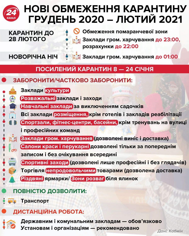 Нові обмеження карантину в Україні інфографіка 24 канал
