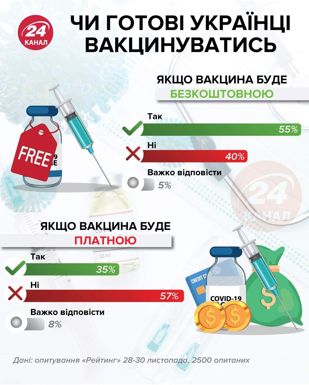 Готовы ли украинцы вакцинироваться инфографика 24 канала