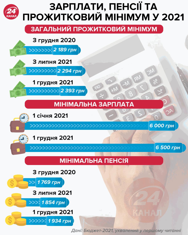 Бюджет-2021: пенсія та зарплата