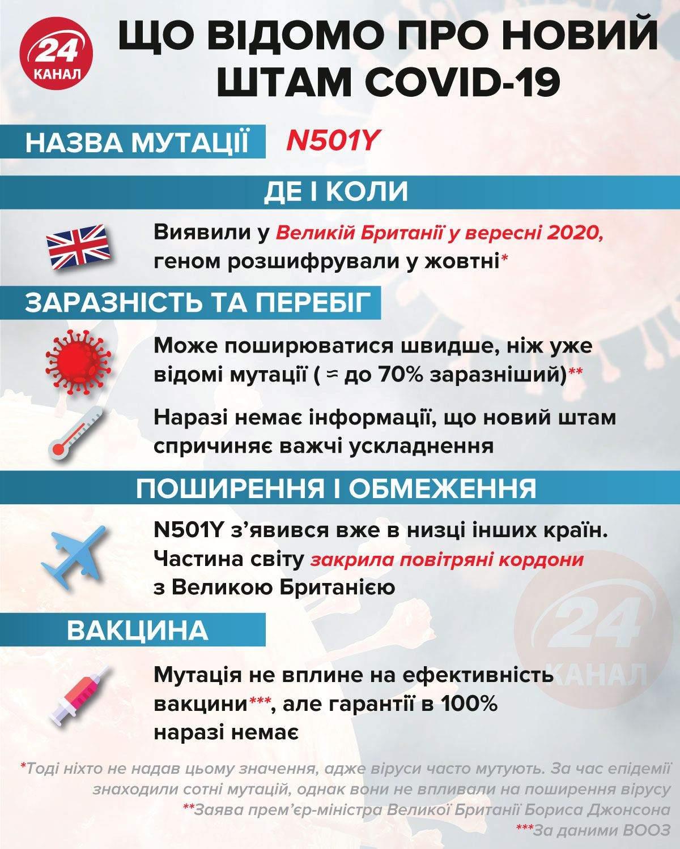 Новий штам COVID-19 інфографіка 24 канал