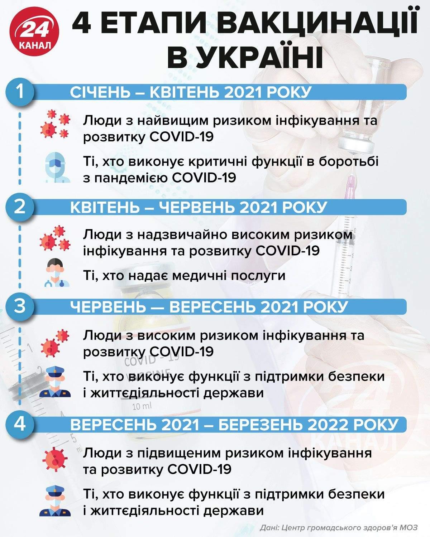 4 етапи вакцинації в Україні інфографіка 24 канал