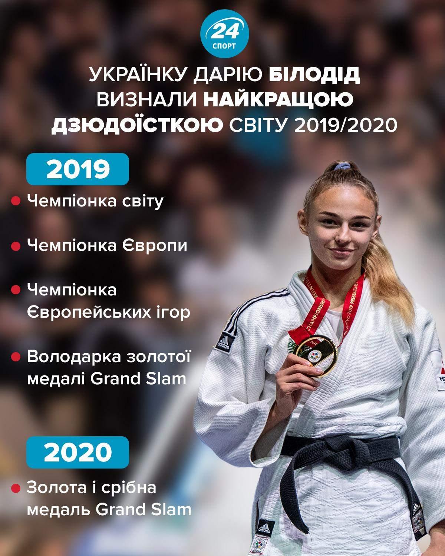 Дарія Білодід – найкраща дзюдоїстка світу інфографіка Спорт 24
