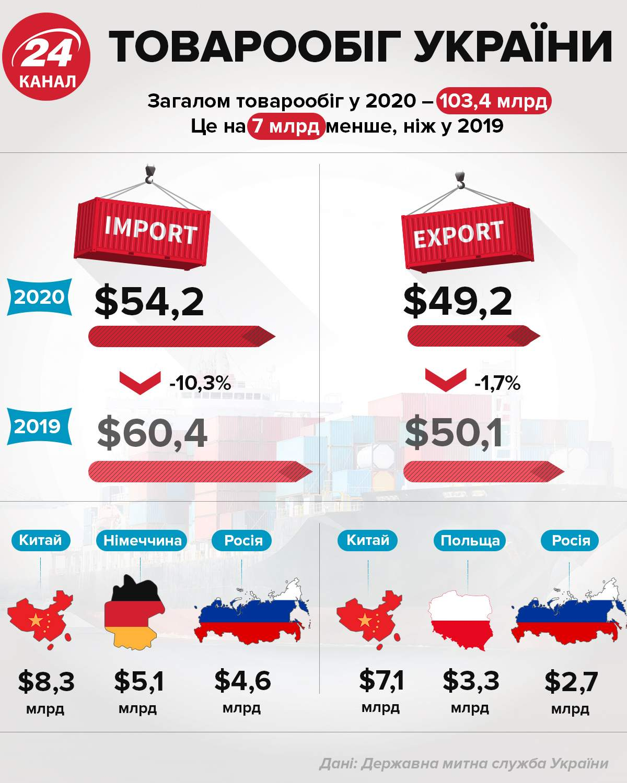 Товарооборот Украины / Инфографика 24 канала