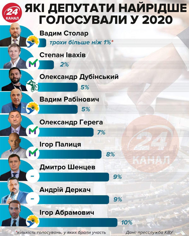 Хто з депутатів найменше голосував у 2020 році інфографіка 24 канал