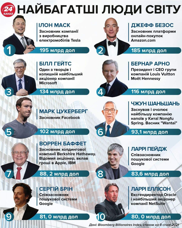Найбагатші люди світу  Інфографіка 24 каналу