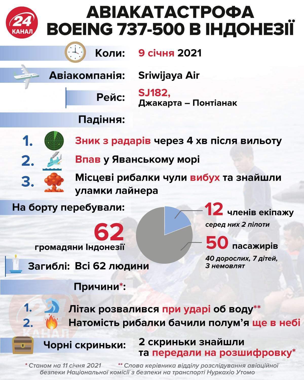 Авіакатастрофа індонезія інфографіка 24 канал