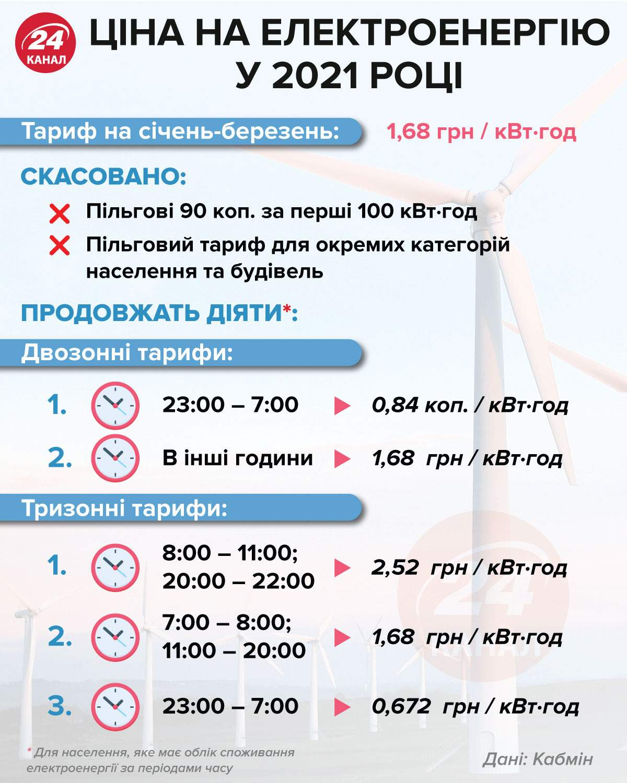 Ціна на електроенергію у 2021 році інфографіка 24 канал
