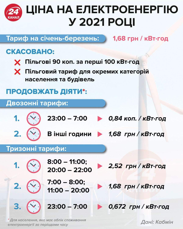 Цена на электроэнергию в 2021 году Инфографика 24 канала