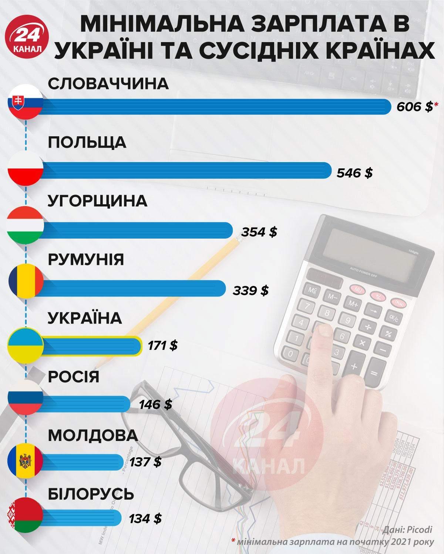 Мінімальна зарплата в Україні та сусідніх країна інфографіка 24 канал